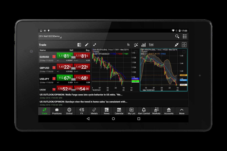 Netdania forex & stocks