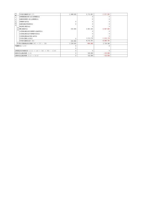 北竜町社会福祉協議会 法人単位資金収支計算書(平成30年4月1日〜平成31年3月31日)