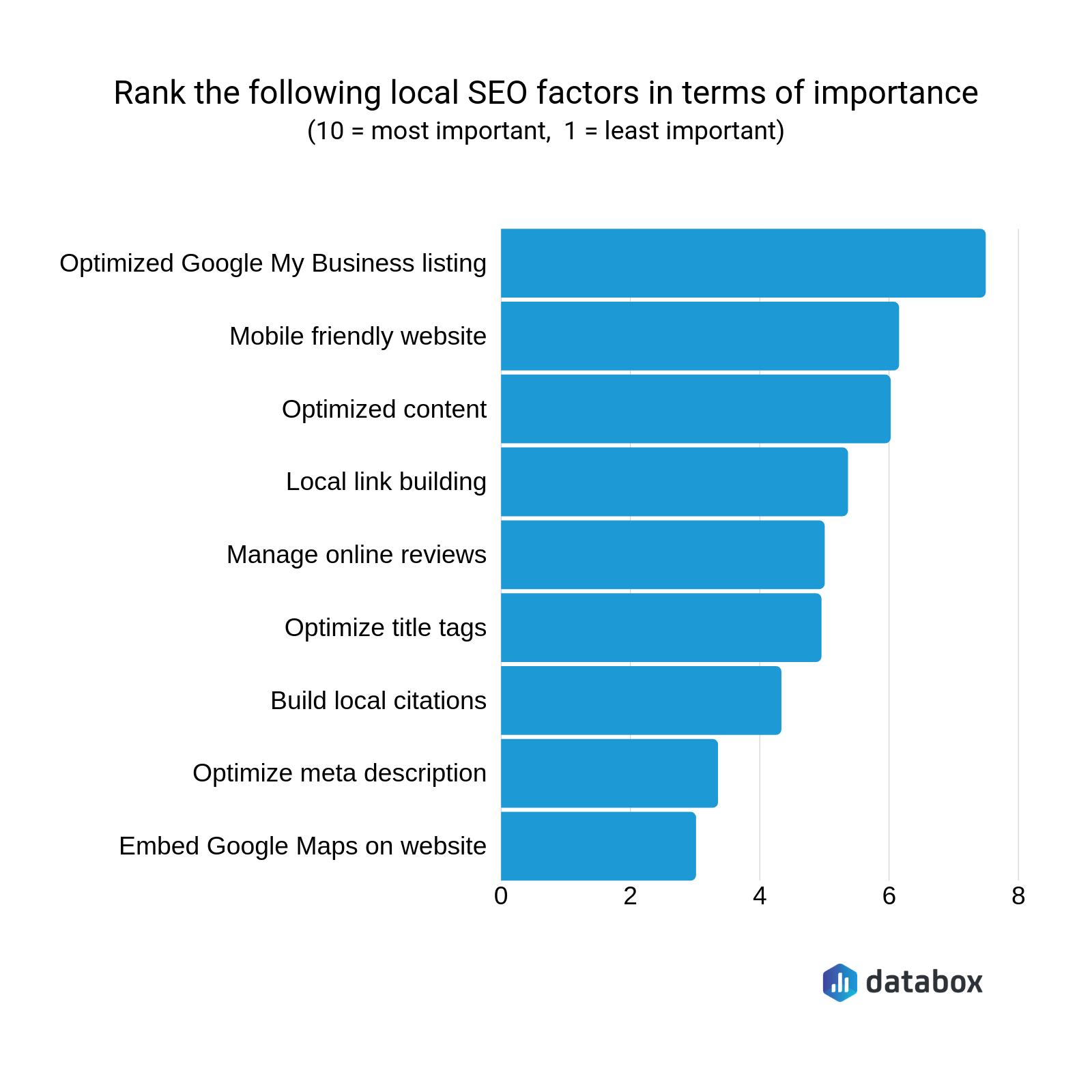 the most important local seo factors