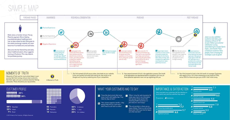service blueprint customer journey map example