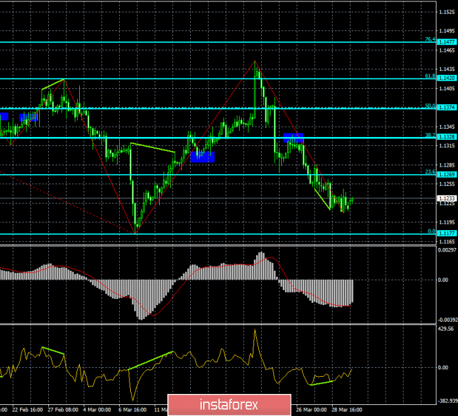 Analysis of EUR/USD divergence for April 1. The fall of the euro has stopped