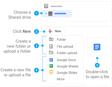 Add items to shared drives