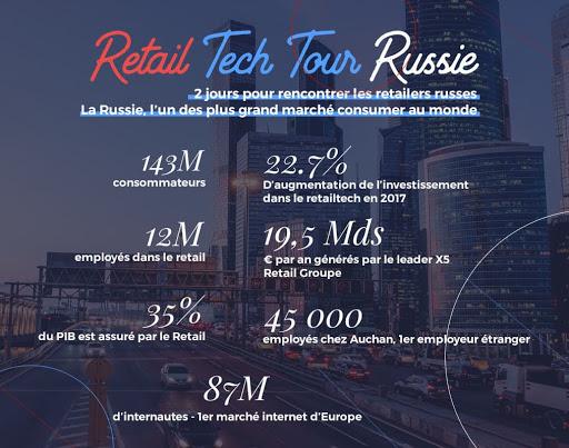 Retail Tech Tour Russie