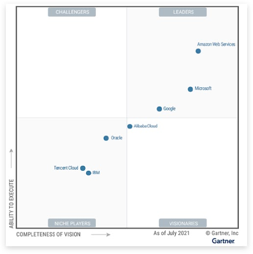 2021년 Gartner Magic Quadrant 보고서에서 Google Cloud를 인프라 및 플랫폼 서비스 부문 선두 제품으로 선정