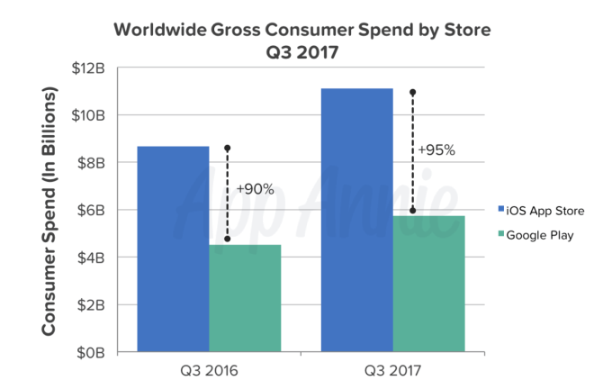 Global app revenue and downloads hit record levels in Q3 | TechCrunch