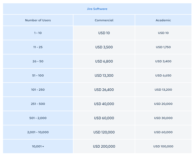 Jira Server Pricing by User Tier