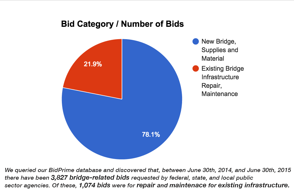 Bid Pie Graph.png