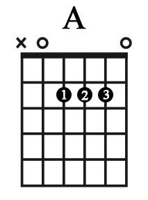 Hợp âm A (la trưởng) - Học Guitar Thờ Phượng