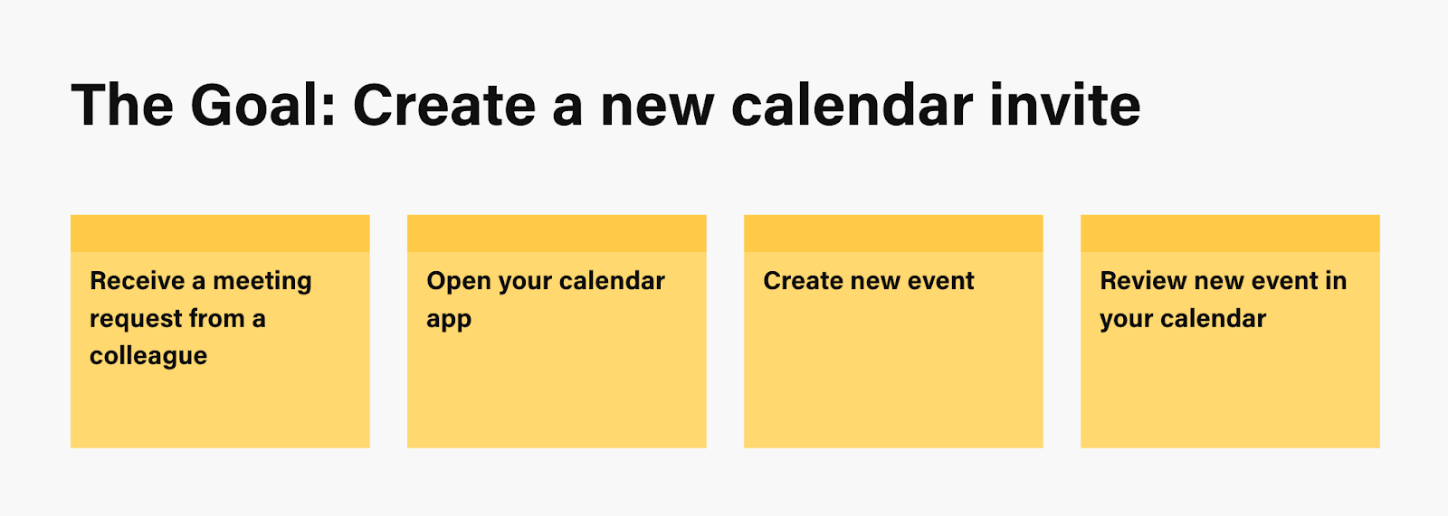 A flowchart illustrating the task flow for creating a new calendar invite in a calendar web app.