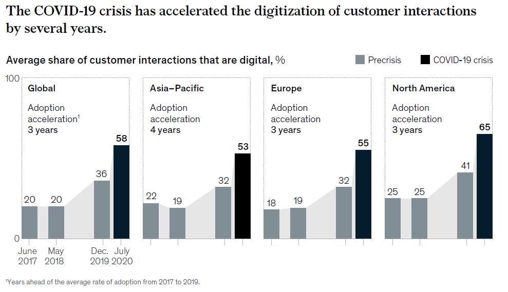 La crise de la Covid-19 a accéléré la digitalisation des interactions avec les clients (diagramme de l'étude McKinsey)