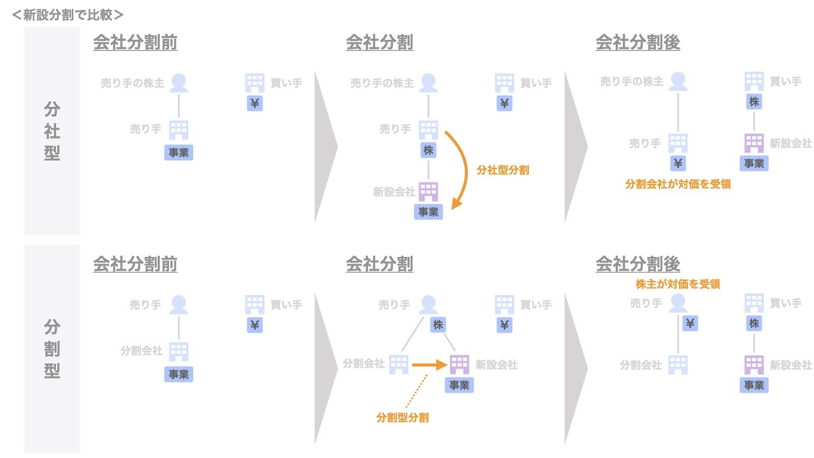 分社型新設分割と分割型新設分割