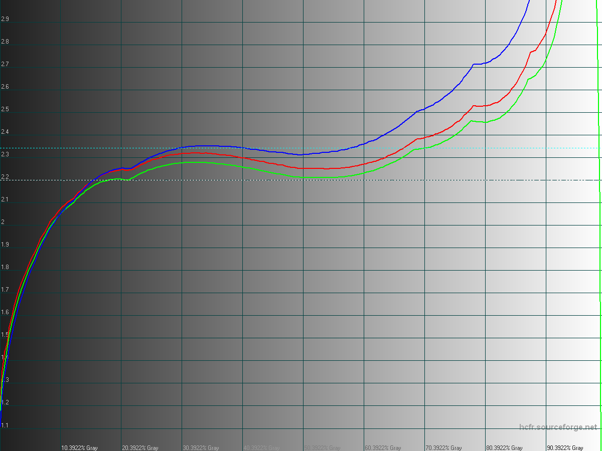 Photo: LG G3 F400K (Korea) 100% Gamma graph