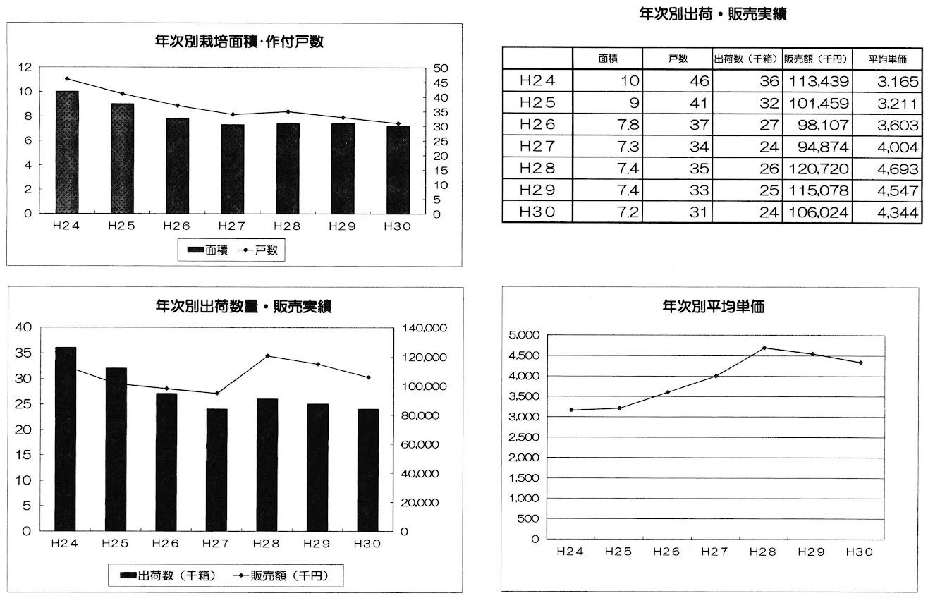 北竜メロン年次別・栽培面積・戸数・出荷数量・販売実績等推移