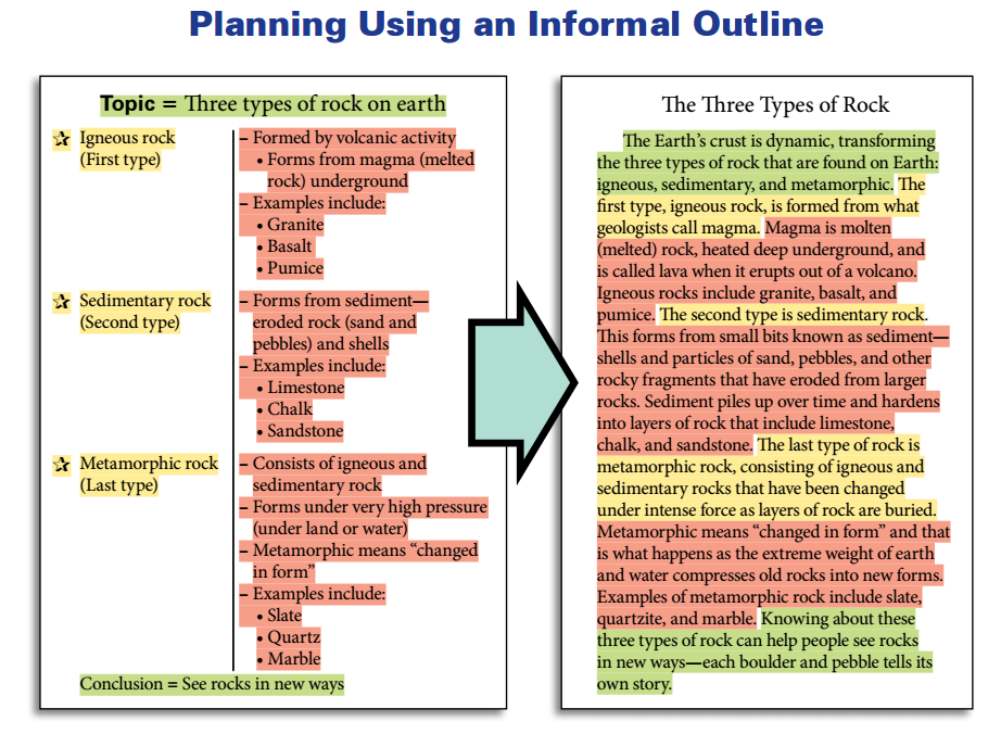 planning using an informal outline.png