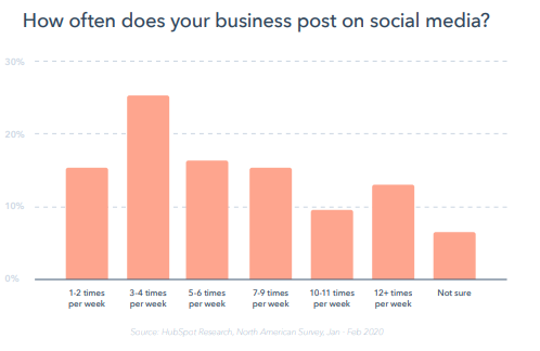 reporte-global-marketing-2020-hubspot-posteo-en-redes-sociales