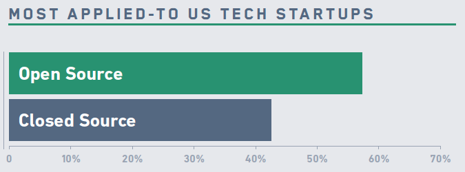 Most Applied-to US Tech Startups. Source: Fossa