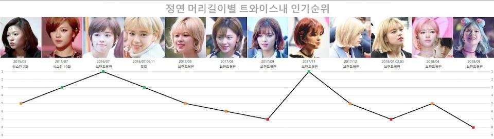 Jeongyeon-Popularity-Chart