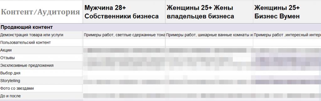 Матрица контента Вконтакте