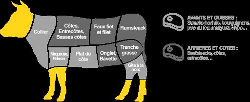 les morceaux de viande de boeuf