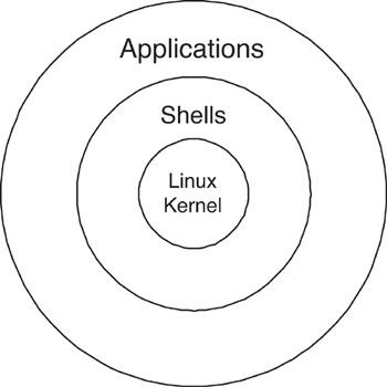 https://s3.amazonaws.com/acadgildsite/wordpress_images/devops/Introduction+to+Linux+and+Subsystems/2.1.jpg