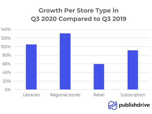 PublishDrive Digital Stores Growth in 2020
