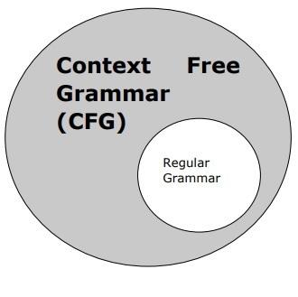 Grammar in NLP CFG