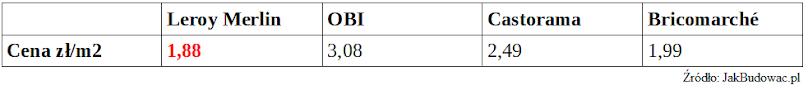 Porównanie cen podkładu pod panele