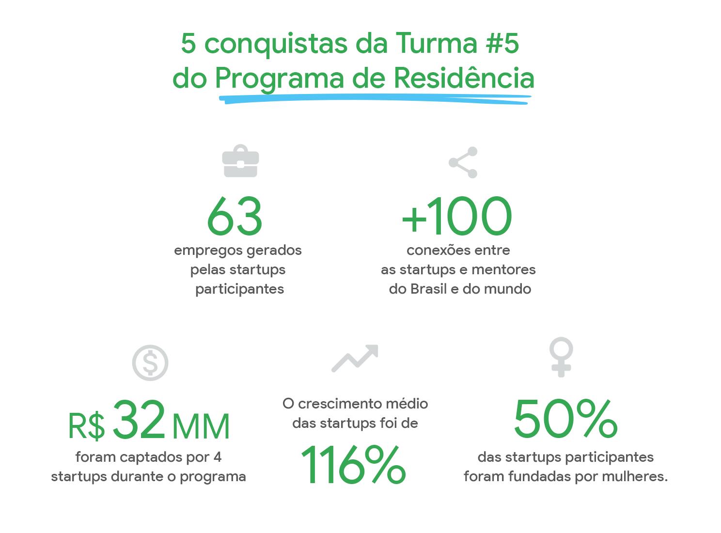 Números conquistados pela turma do Programa de Residência, Turma #5.