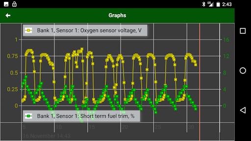 MotorData OBD Car Diagnostics. ELM OBD2 scanner  screenshots 6