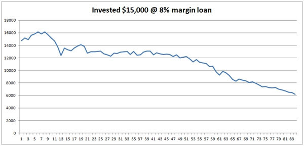Take 8% margin loan and invest it