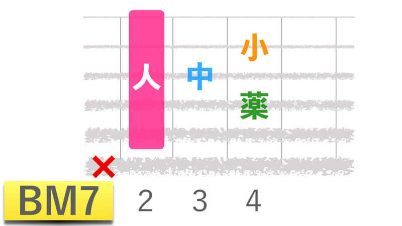 ギターコードBM7ビーメジャーセブンの押さえかたダイアグラム表