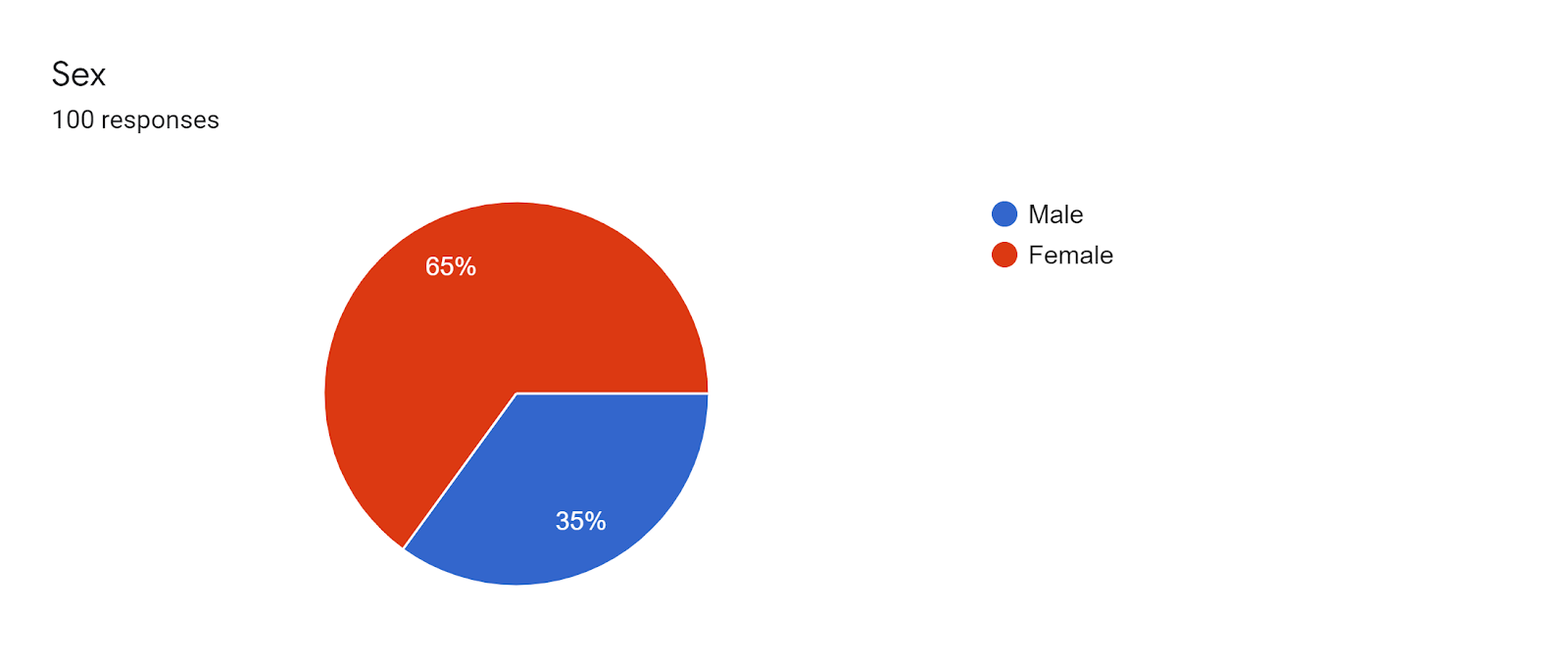Forms response chart. Question title: Sex. Number of responses: 100 responses.