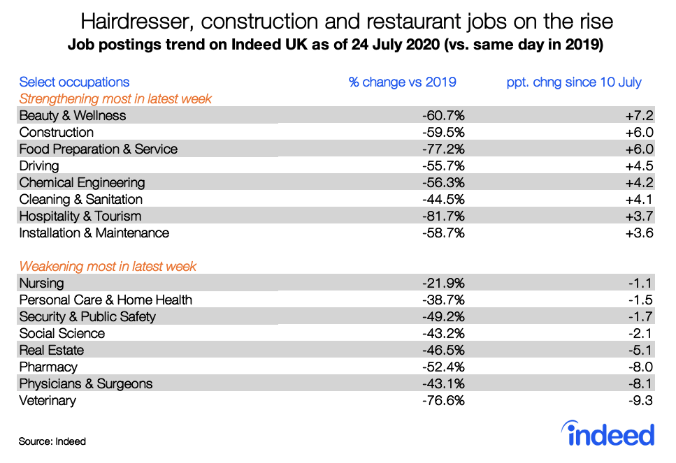 Hairdresser, construction and restaurant jobs on the rise