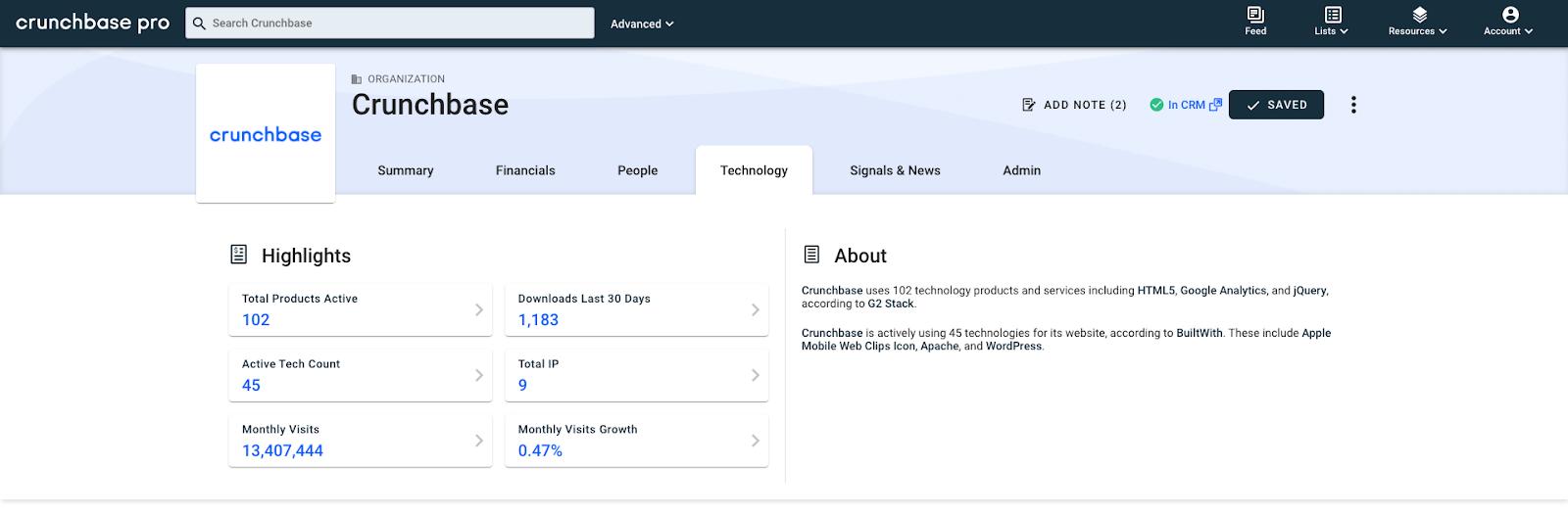 Technology tab on Crunchbase company profile