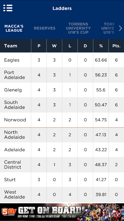 The Official SANFL App- screenshot