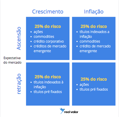 estrategia-all-weather-texto-ray-dalio-real-valor
