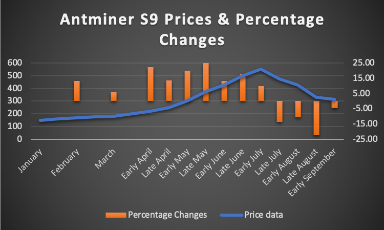 Antminer S9 price data for 2019 superimposed with percentages changes