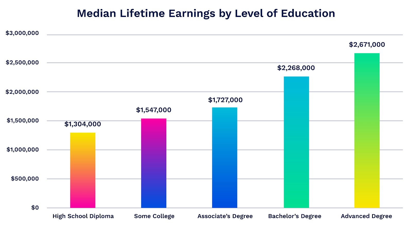 The Financial Benefits of a College Degree