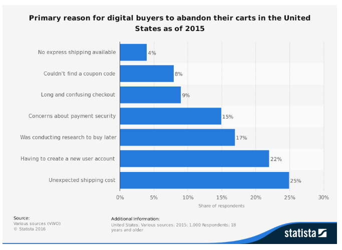 Primary reason for digital buyers to abadon their carts in the US as of 2015 graph