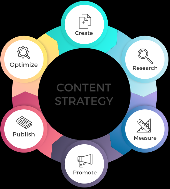 The Advantages From Publishing Quality Contents