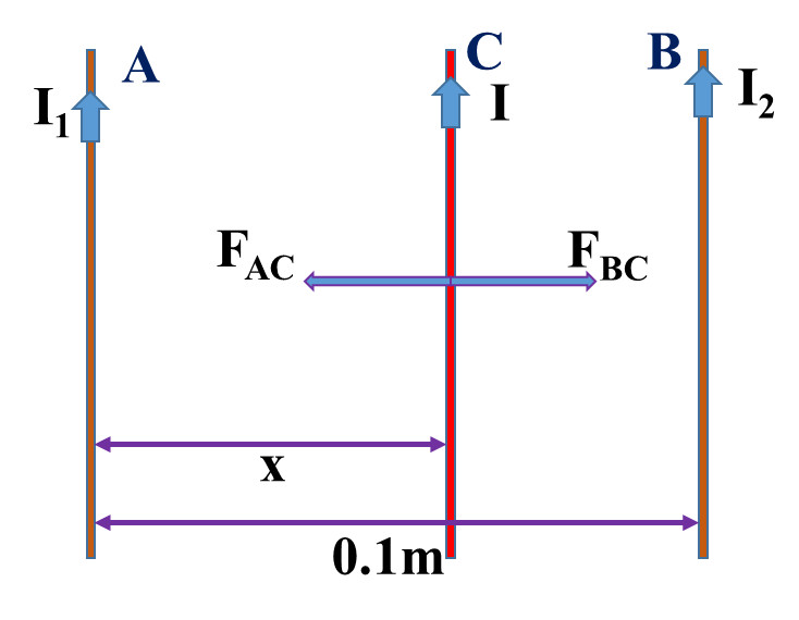 Magnetic effect of current class 12 Numerical