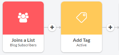 Add Tag with active tag in the Automizy automation builder