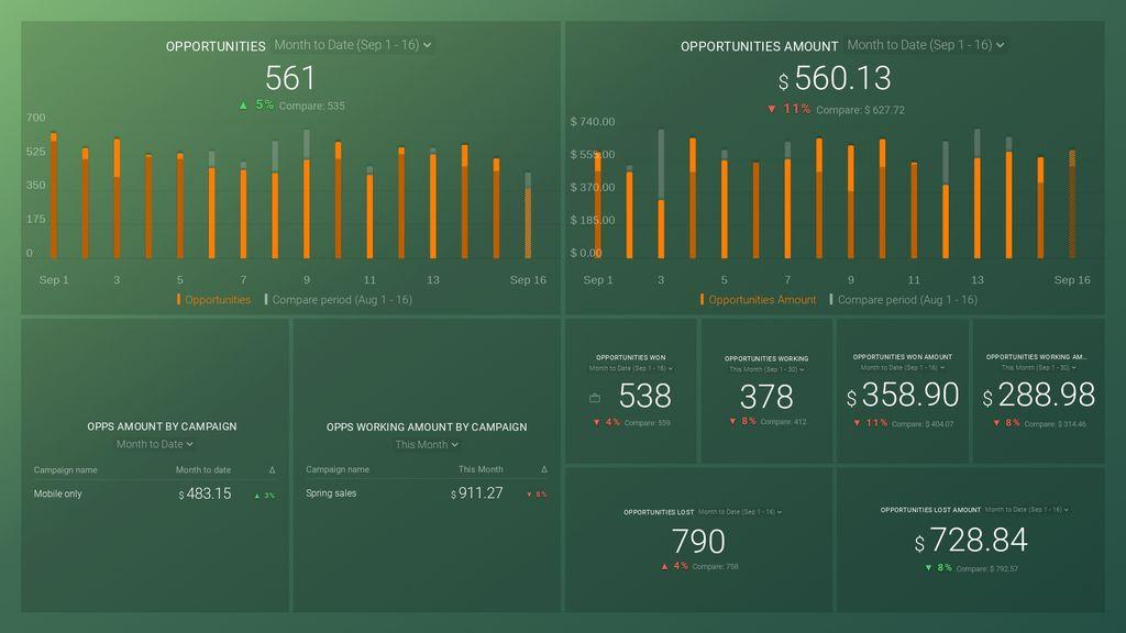 SharpSpring (Sales Performance) Dashboard