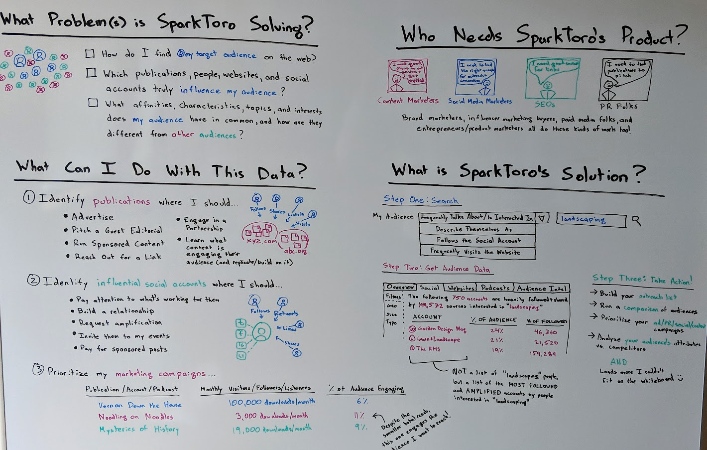 Whiteboard of the problems SparkToro helps solves.