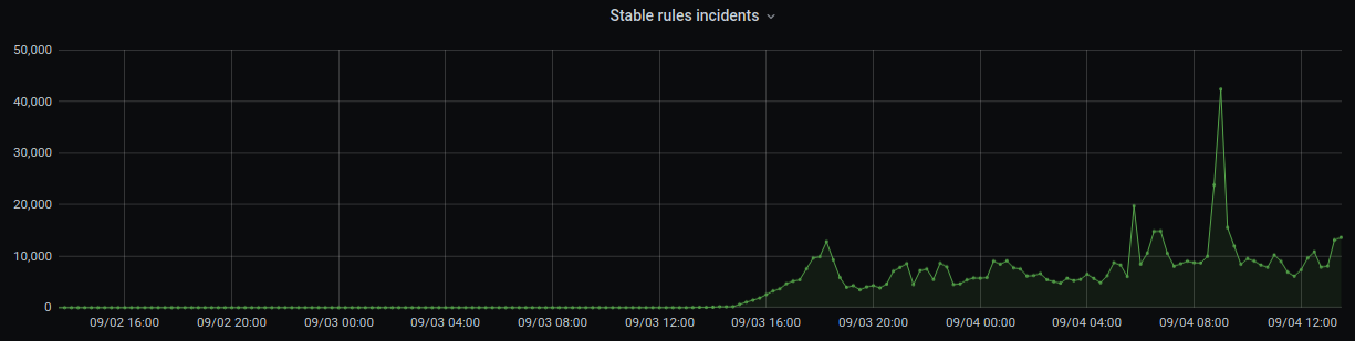 stable rules incidents