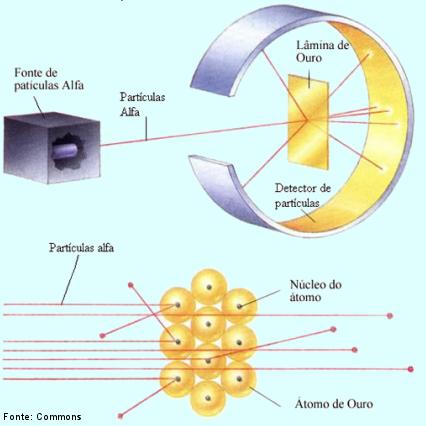 O que você precisa saber sobre modelos atômicos?