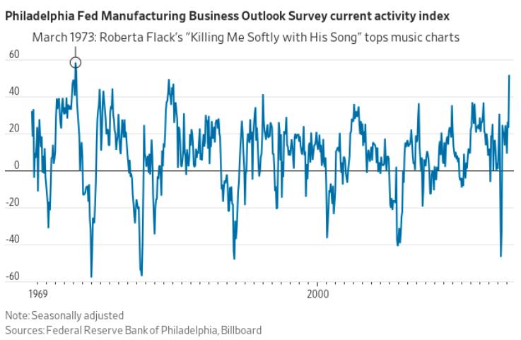 Gráfico apresenta o índice de produção de manufaturados, apurado pelo FED Filadélfia, com a maior leitura em quase cinquenta anos (recuperação mais forte da economia por conta da quantidade de bens produzidos no país).