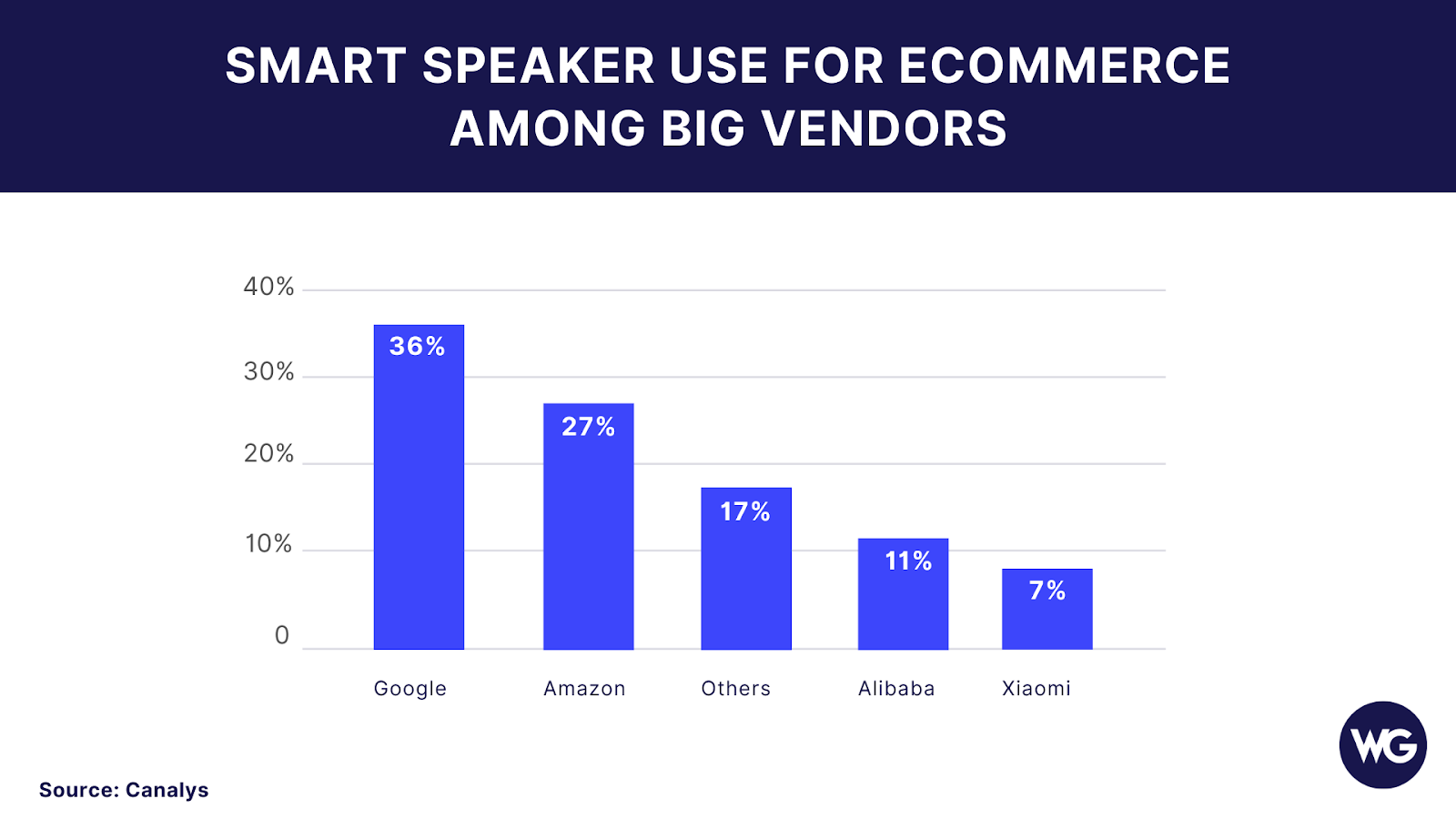 Graphic about smart speaker use for ecommerce among big vendors