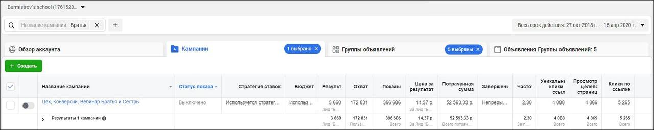 КЕЙС: 18 800 лидов для психолога по 12 рублей