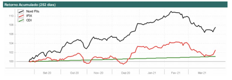 Gráfico de desempenho da carteira Nord FIIs, quando comparada ao índice IFIX.